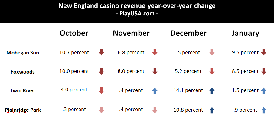 These two factors took a toll on connecticut tribal casinos in january