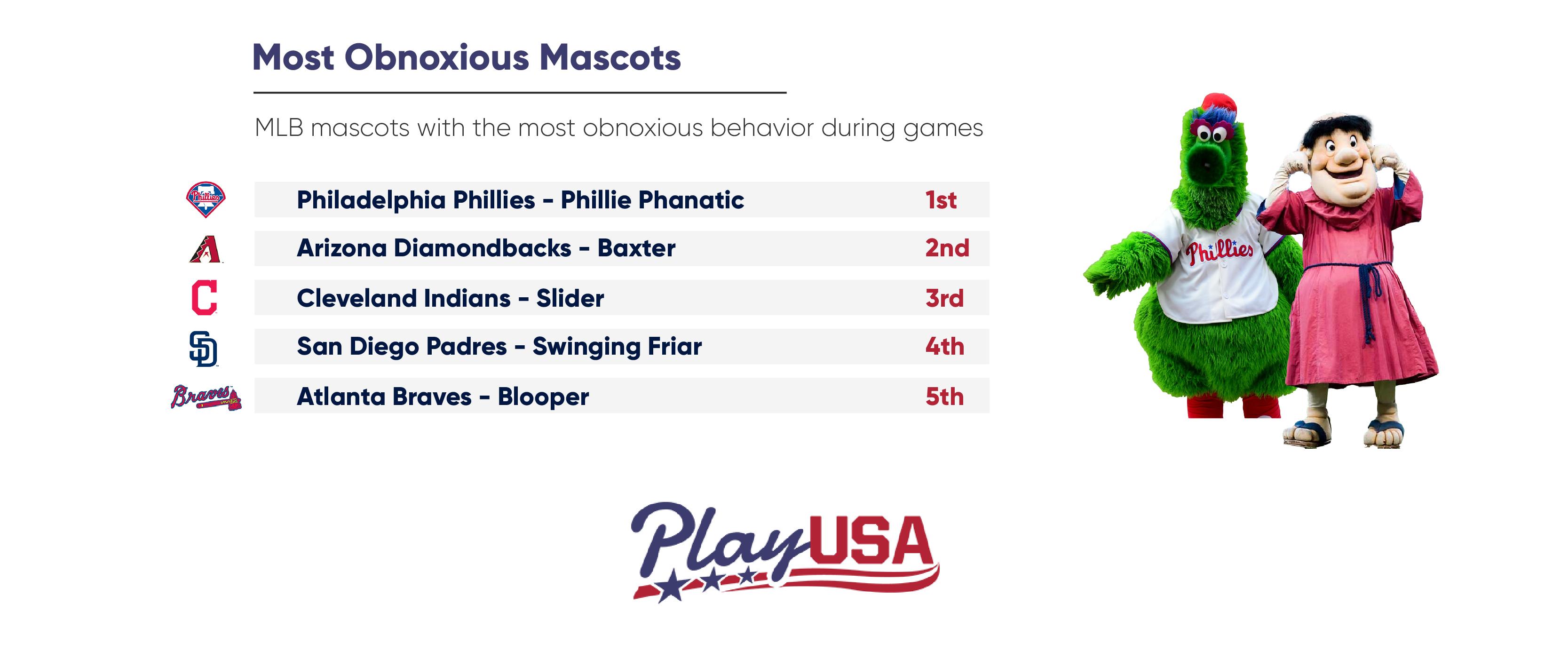 mlb mascots most obnoxious